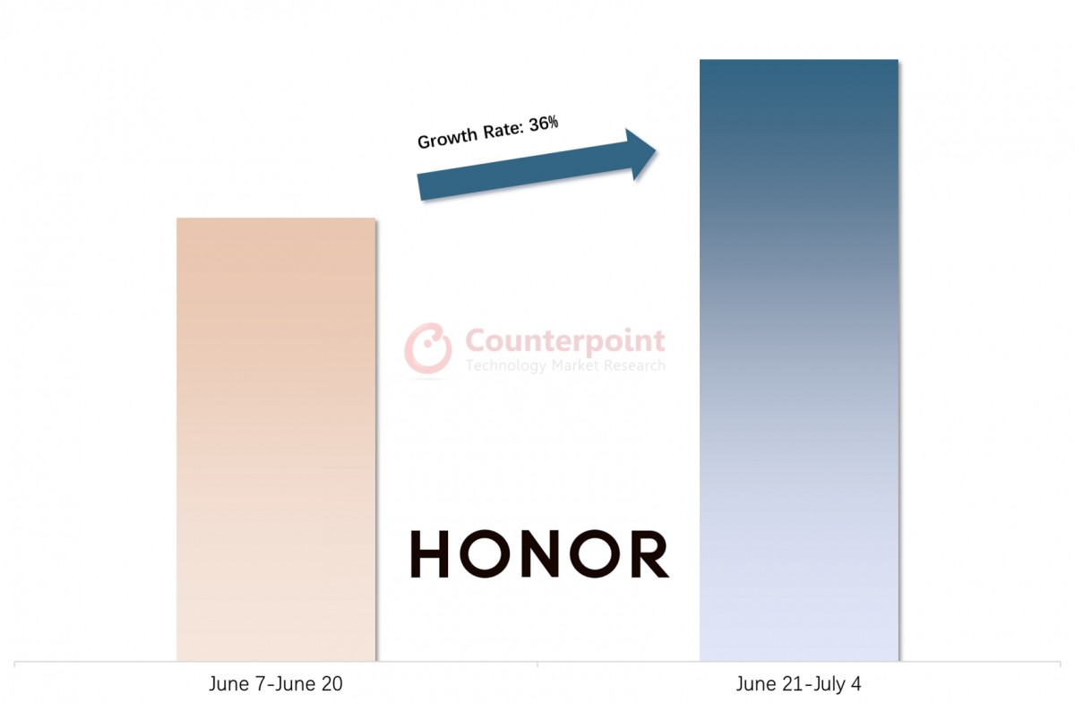 Counterpoint: Honor is now ready to compete for top positions in China