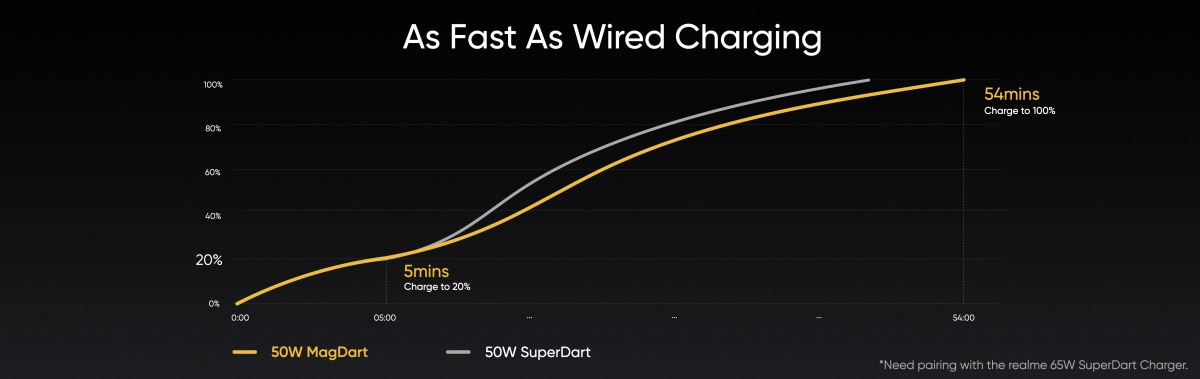 50W MagDart (wireless) vs. 50W SuperDart (wired)