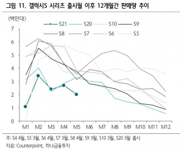 Report: sales of Samsung Galaxy S21 series are lower than S20, S10 sales
