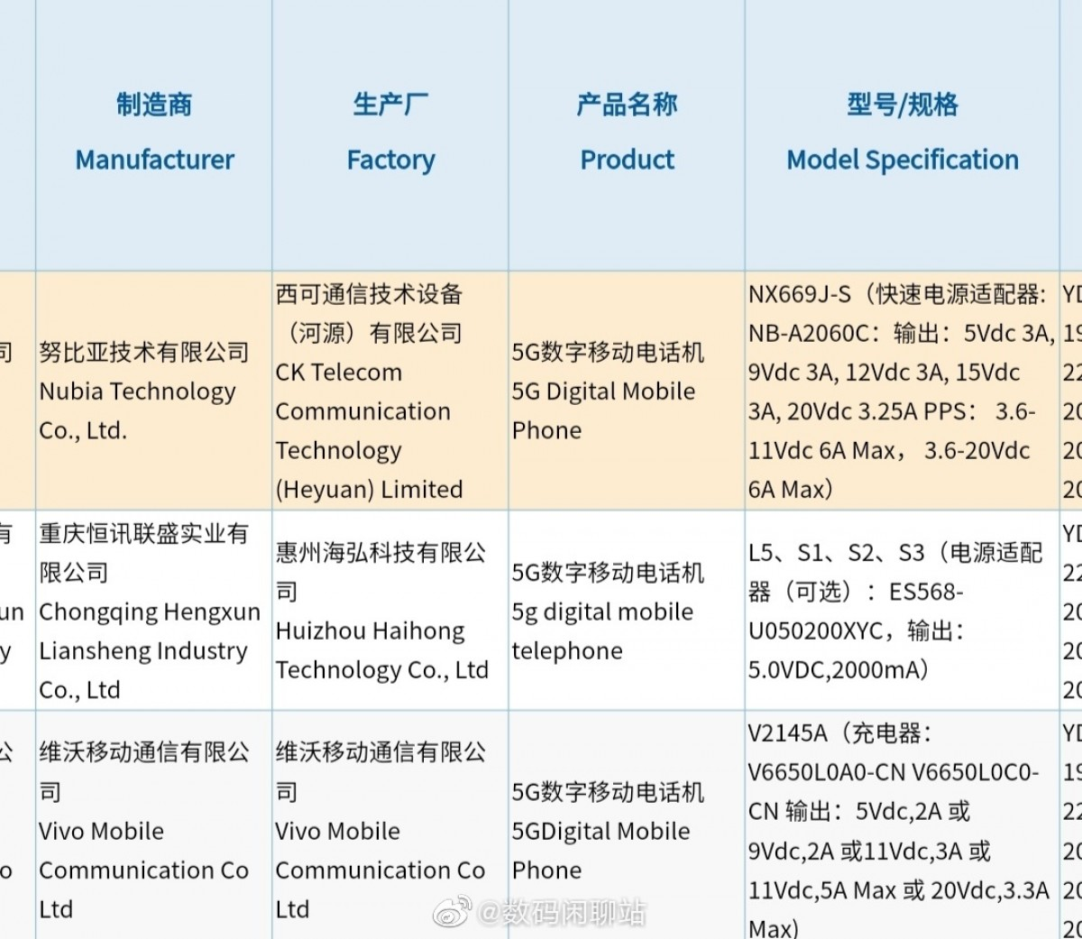 vivo and nubia flagships both get certified at 3C
