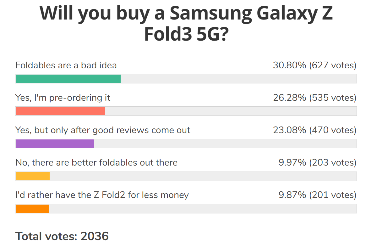 Weekly poll results: Galaxy Z Fold3 and Z Flip3 will score early pre-orders, more if the reviews are good