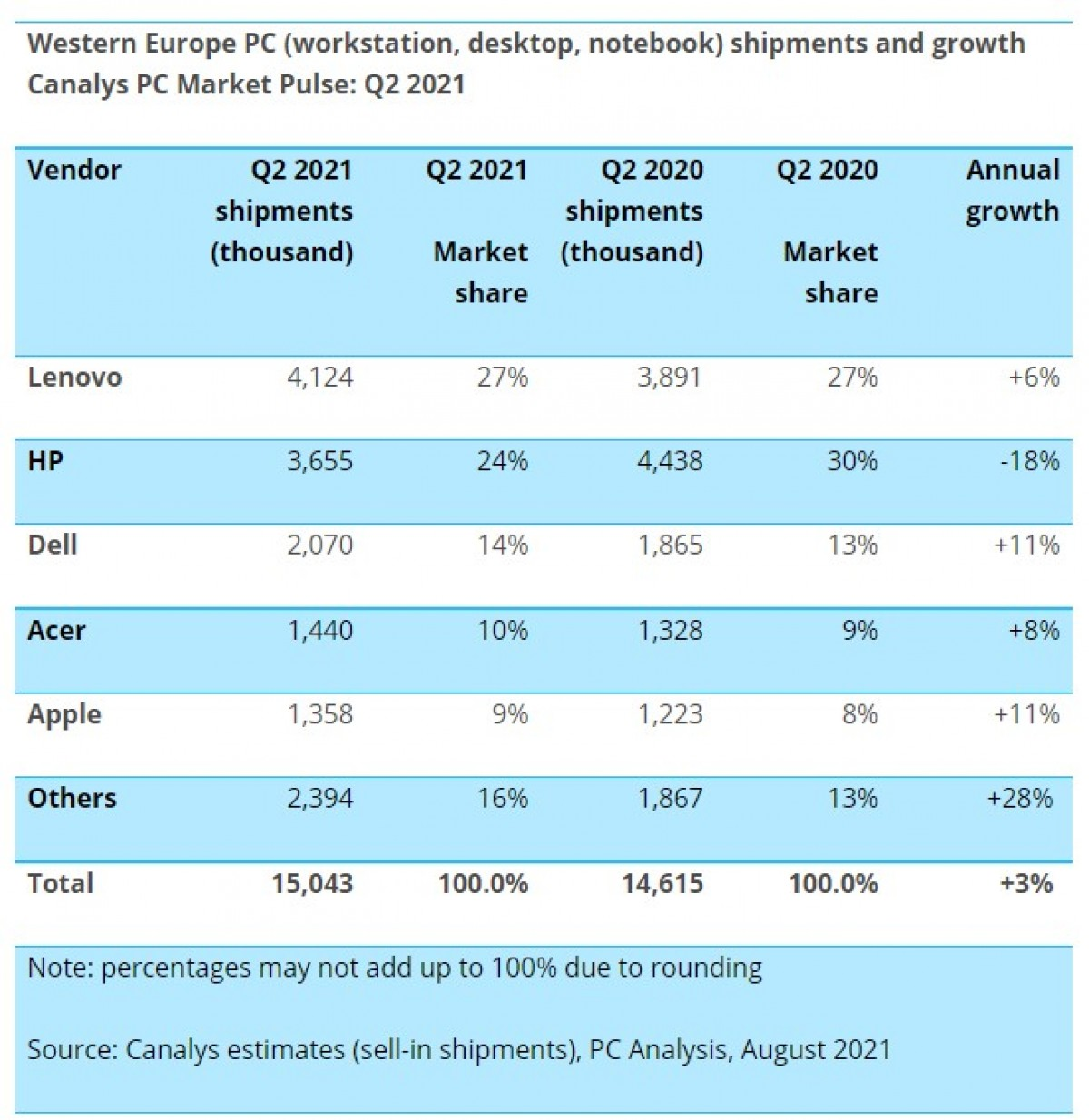 Canalys: Western Europe PC market grows 3% in Q2 2021, Apple and Lenovo tablets on the rise