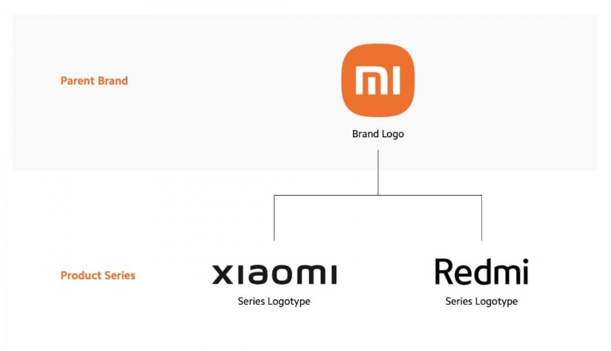 Xiaomi officially ditches Mi branding for its products
