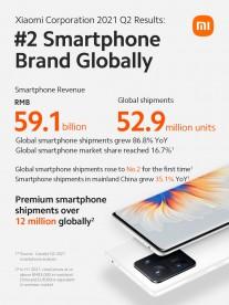 Xiaomi Q2 2021 Results