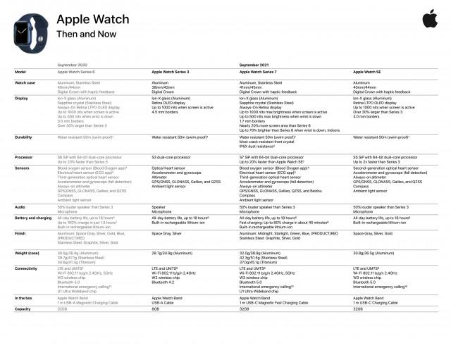 Detailed Apple Watch Series 7 specs sheet (source: @alixrezax)