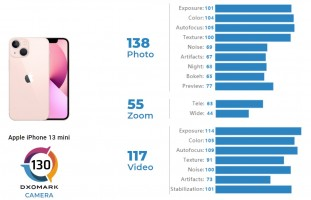 DxOMark camera scores: iPhone 13 mini