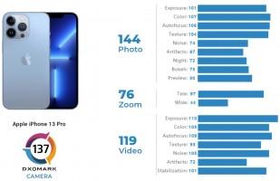 DxOMark camera scores: iPhone 13 Pro