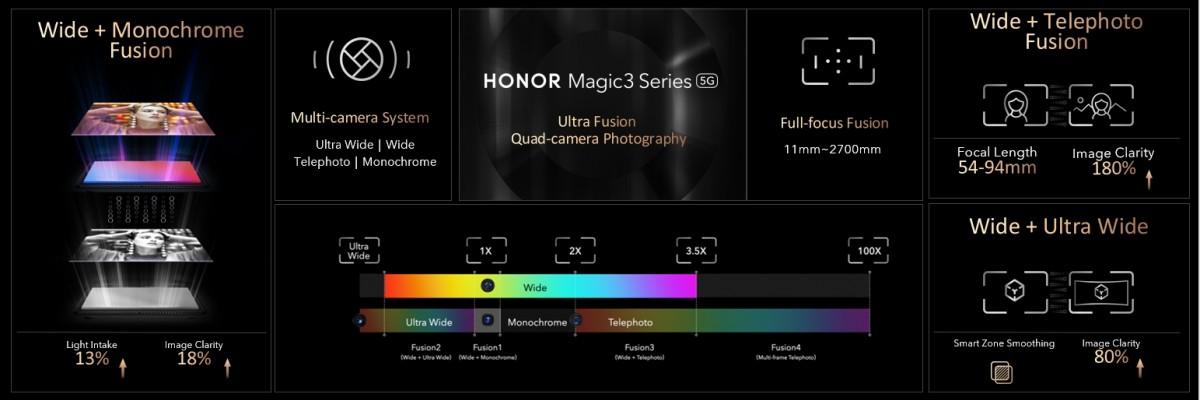 Kehormatan merinci kemampuan kamera dari seri Magic3