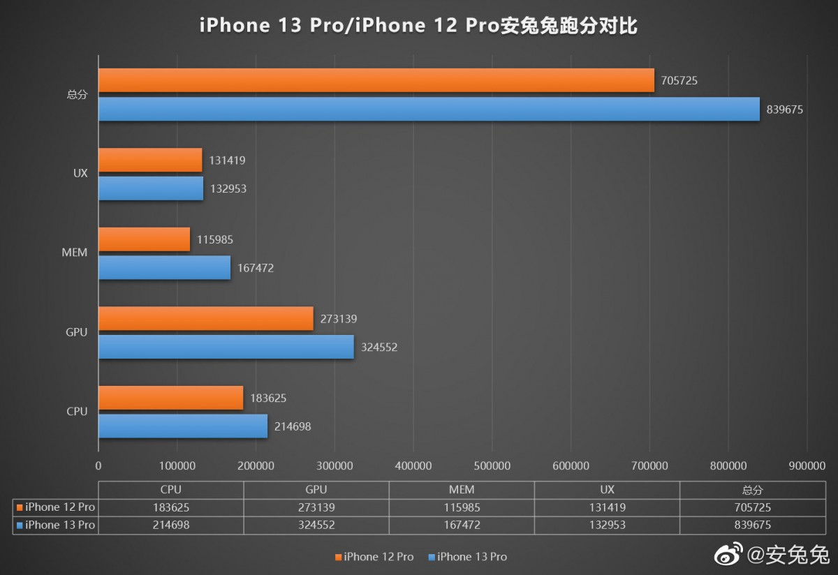 First AnTuTu score from iPhone 13 Pro shows faster CPU, GPU and memory than the 12 Pro