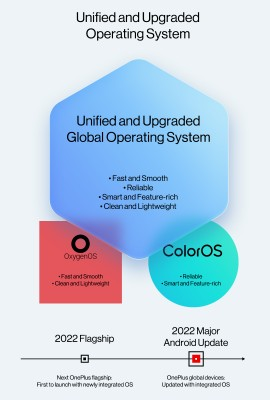 OxygenOS and ColorOS will merge into a unified OS next year