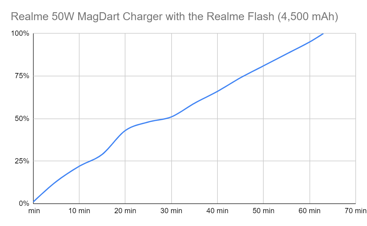 battery charge state over time