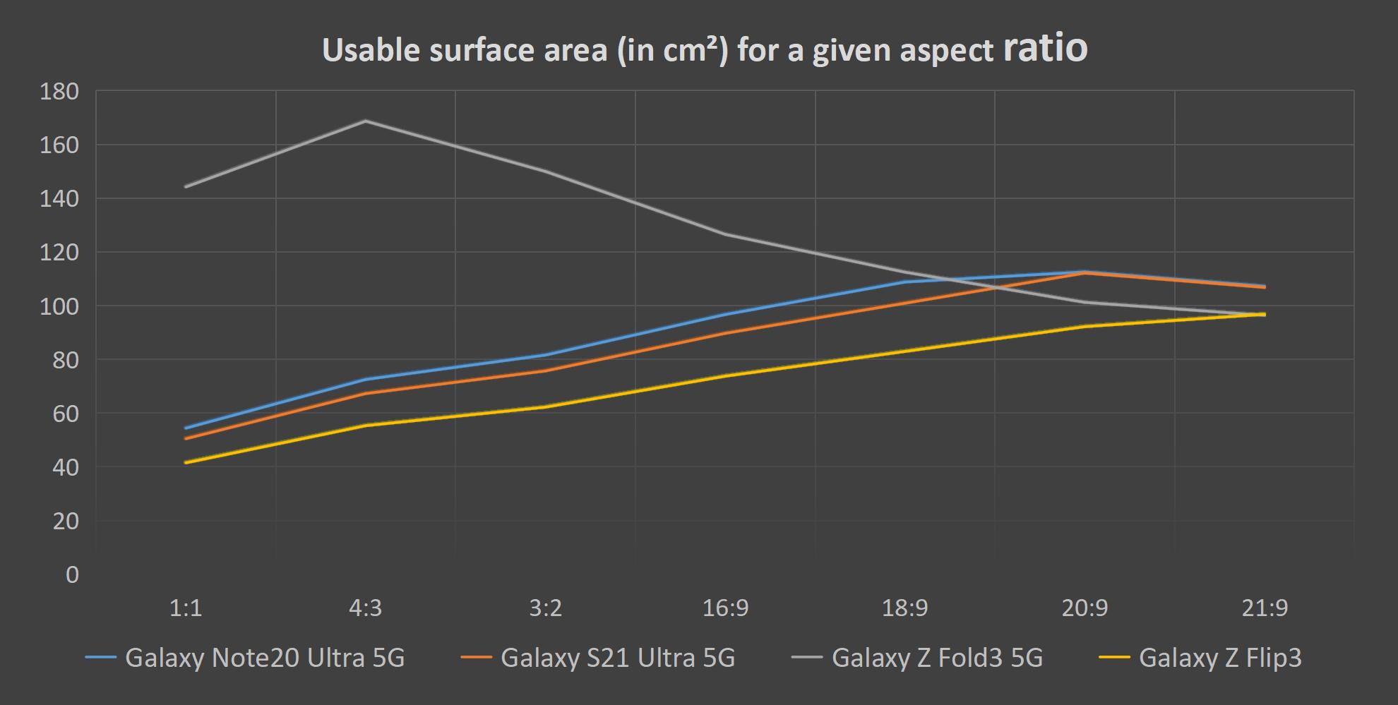 Είναι τα πτυσσόμενα τηλέφωνα καλύτερα για πολυμέσα;  Δείτε πώς συσσωρεύονται τα Galaxy Z Fold3 και Z Flip3