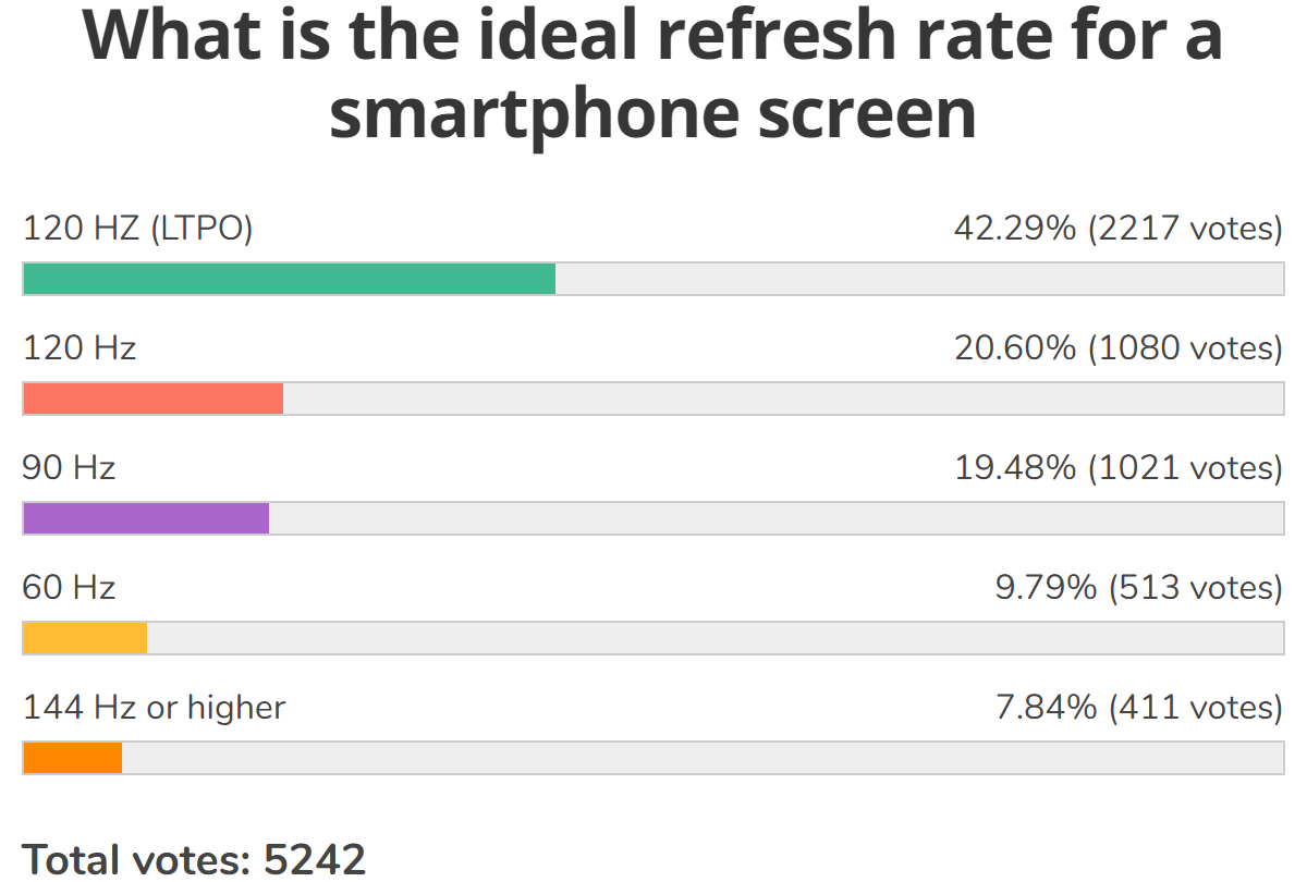 Weekly poll results: a high refresh rate screen is a must for nearly half of users