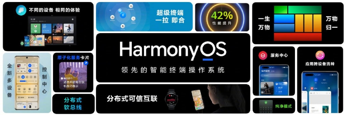 Huawei reaches 150M HarmonyOS devices, pushes v3.0 Developer Preview