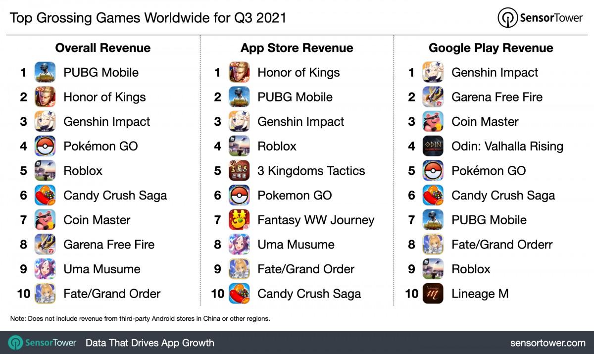 Relatório: TikTok é o aplicativo móvel mais lucrativo, o PUBG Mobile ainda está no topo do mundo dos jogos móveis