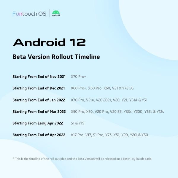 vivo anuncia el calendario de lanzamiento beta de Funtouch OS 12 basado en Android 12