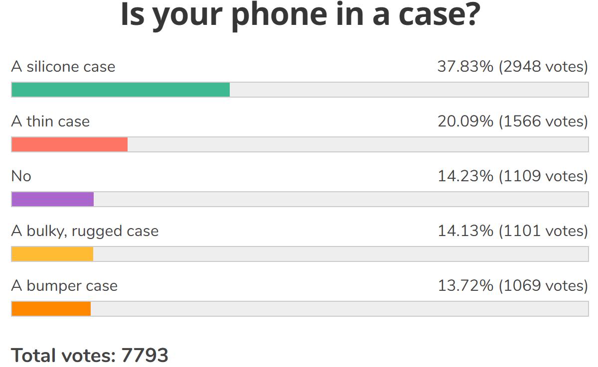 Wöchentliche Umfrageergebnisse: Die meisten Leute haben eine Displayschutzfolie und eine Hülle auf ihrem Handy