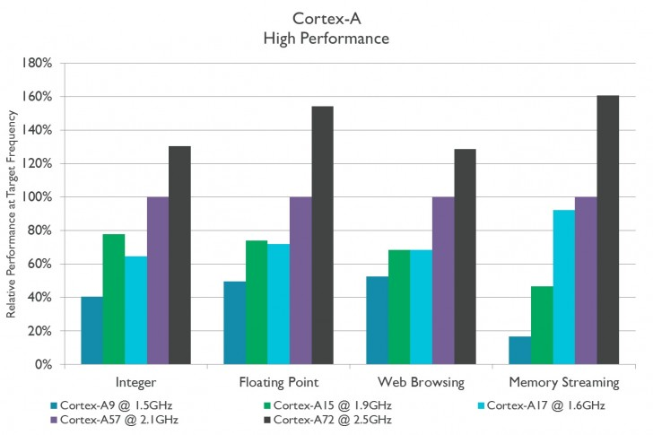 Our mobile chipset guide: The 2017 edition: ARM-based cores explained