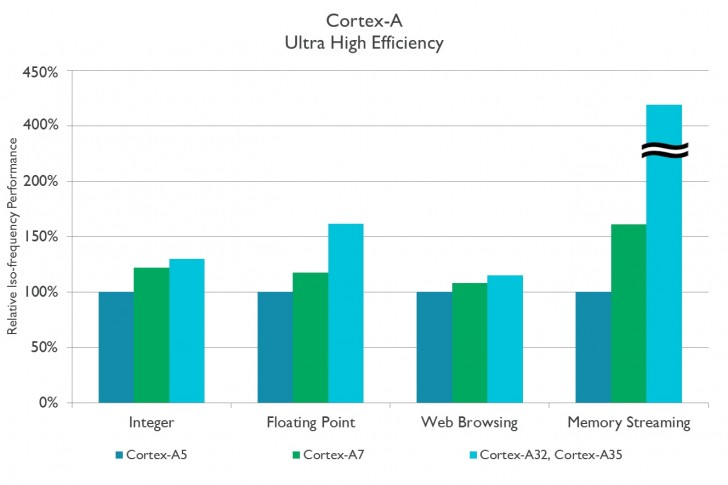 Our mobile chipset guide: The 2017 edition: ARM-based cores