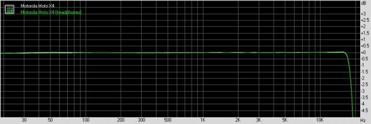 Motorola Moto X4 frequency response