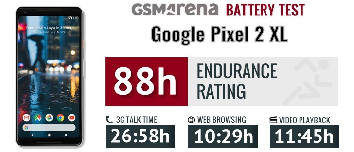 Android 9 Pie review: Retesting the Pixel 2 XL performance