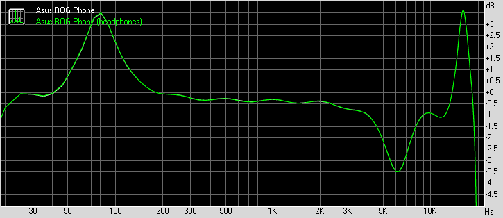 Asus ROG Phone frequency response