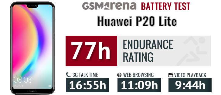 Huawei P20 Lite review: Lab tests - display, battery, loudspeaker
