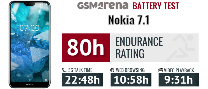 Nokia 7 1 review: Lab tests - display, battery, audio