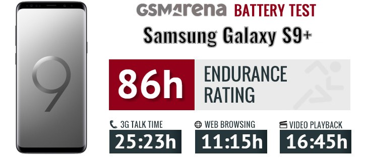 Samsung Galaxy S9+ review: Lab tests - display and audio
