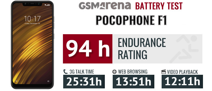 Pocophone F1 by Xiaomi review: Lab tests - display, battery