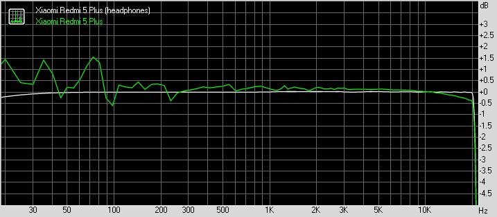 Xiaomi Redmi 5 Plus frequency response
