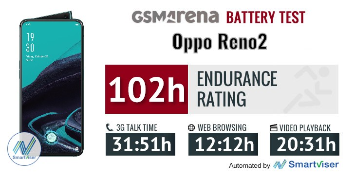Oppo Reno2 review