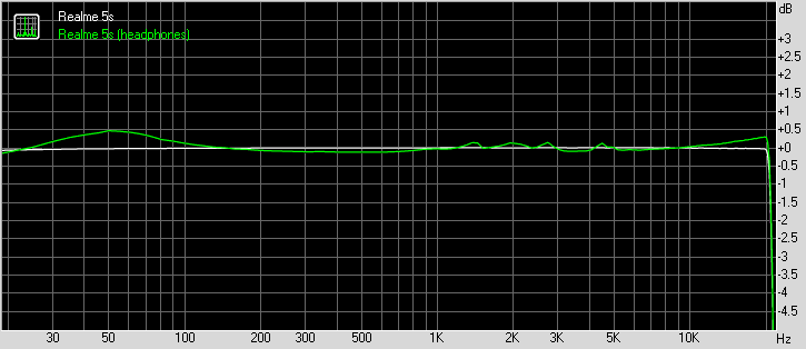 Realme 5s frequency response