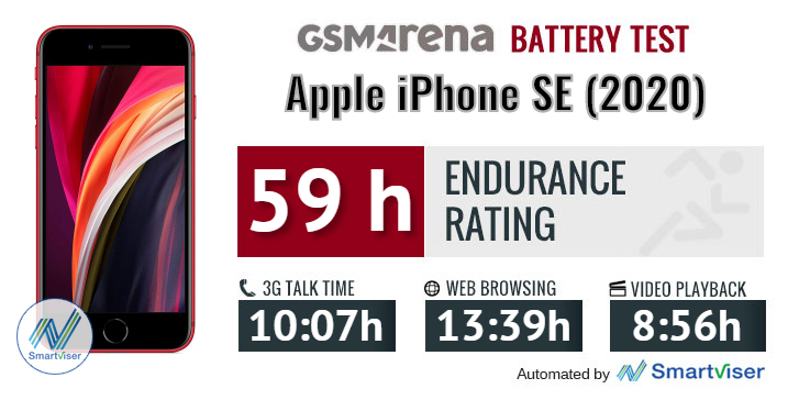 Apple iPhone SE (2020) review: Lab tests - display, battery life and  charging, speaker test