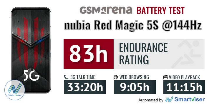 nubia Red Magic 5S review