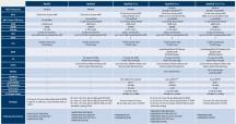 Specs table for Ambiq Micro Apollo3 - Oppo Watch review