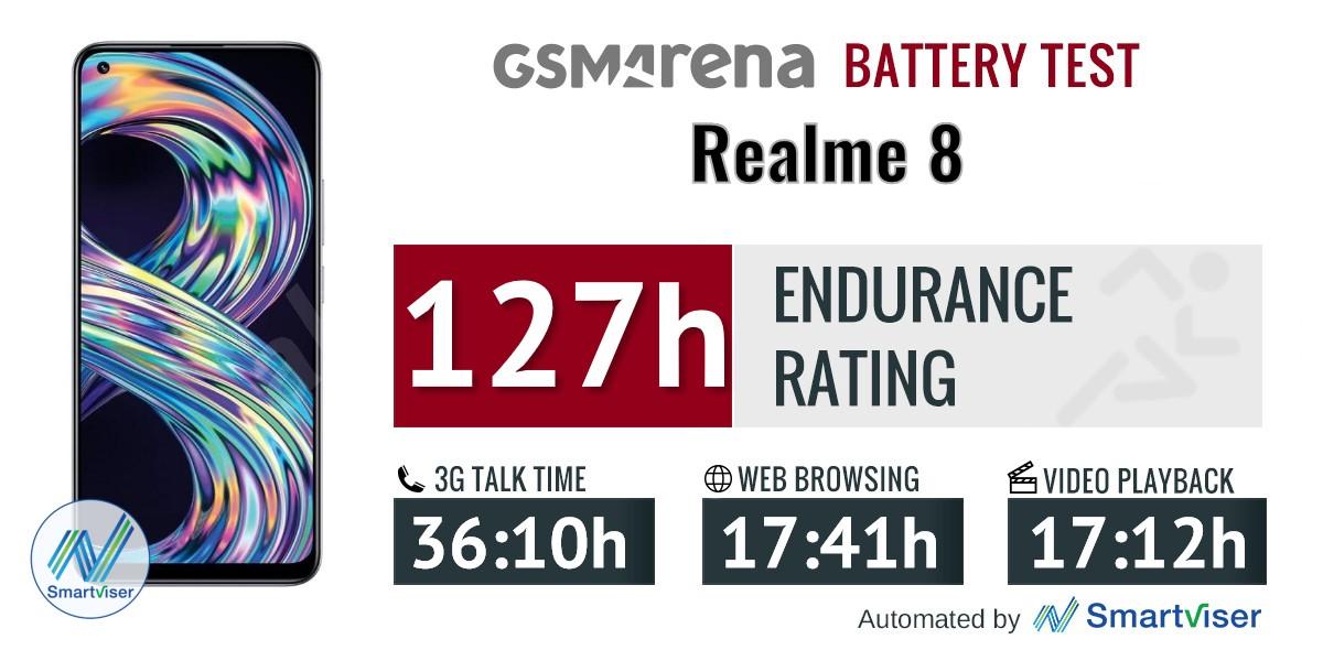 Realme 8 review