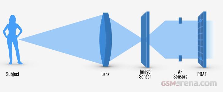 PDAF Autofocus system