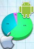 Gartner: Android dominance continues, iPhone growth slows