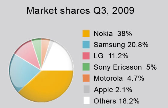 Market shares Q3, 2009