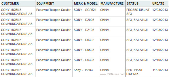 Unannounced Sony devices surface in Postel and AnTuTu