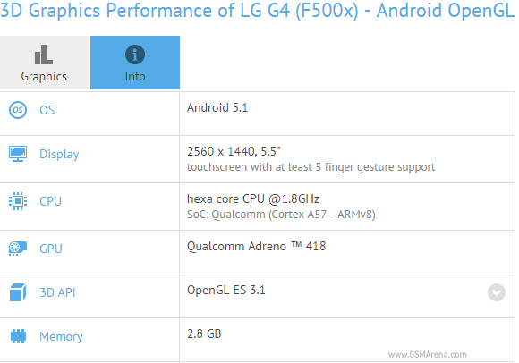LG G4 hits GFX Bench with Snapdragon 808 chipset