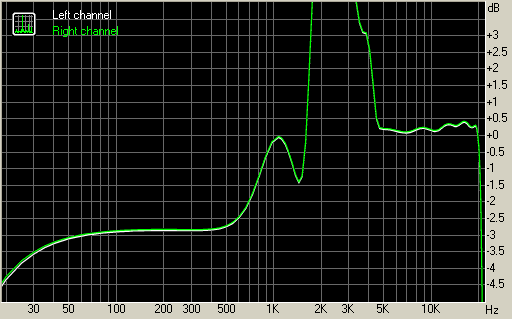 Acer Liquid frequency response