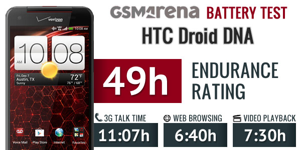 HTC DROID DNA battery life