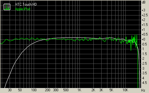 HTC Touch HD vs Apple iPod frequency response graphs