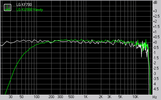 LG KF700 frequency response graph