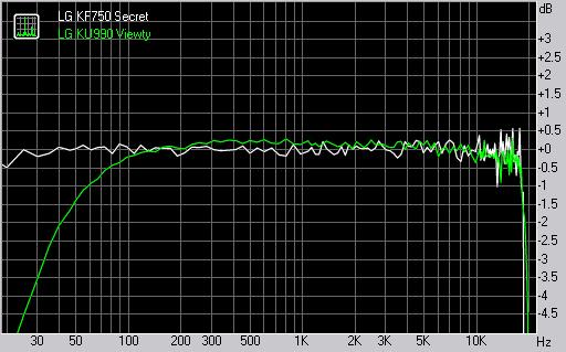 LG KF750 Secret frequency response graph