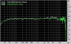 Nokia 6500 slide audio quality test graphs