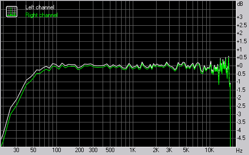 Samsung D780 frequency response graph