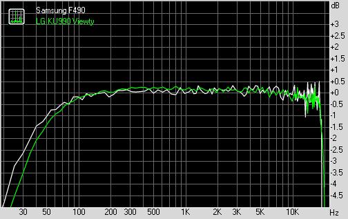 Samsung F490 vs LG KU990 Viewty